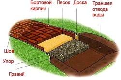 Схема укладки садовой дорожки