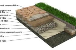 Схем укладки дорожки из дикого камня (способ 1)