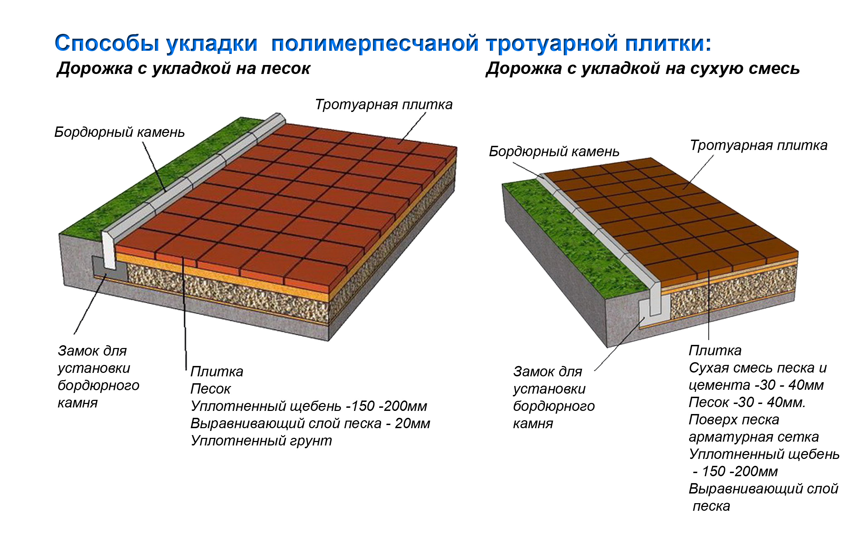 Виды укладки слоев для тротуарной плитки