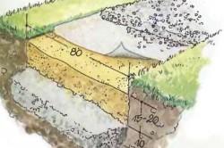 Обработка грунта под садовую дорожку