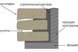 Песчаник в строительстве и ландшафте