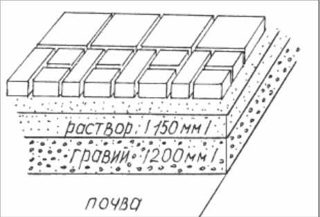 Схема укладки плитки на раствор и гравий