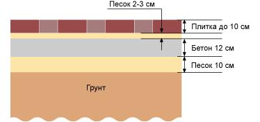 Схема устройства площадки для стоянки и проезда тяжелого транспорта