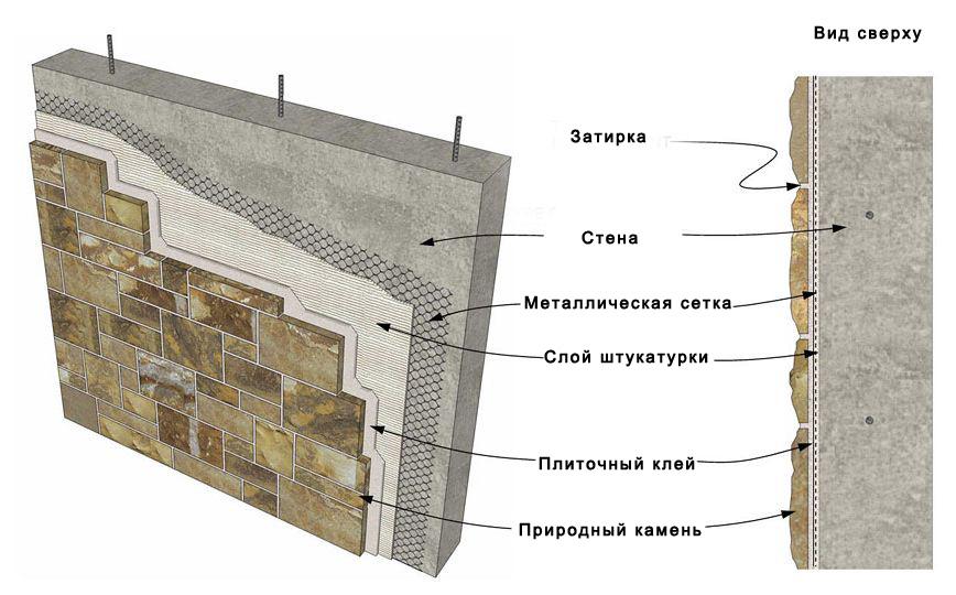 Технология устройства натурального камня к стене