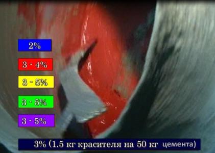 Норма добавления цветных пигментов в раствор