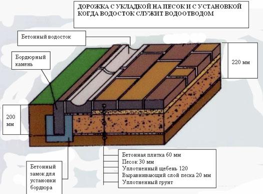 Схема дорожки с водостоком
