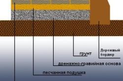 основа для укладки брусчатки