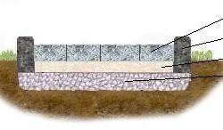 Схема укладки брусчатки на щебеночное основание