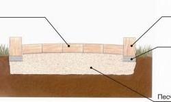 Схема укладки брусчатки на песчаное основание