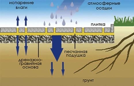 Тротуарная плитка не будет пропускать влажность, если под нее использовать песчаную подушку, дренажно-гравийную основу и грунт.