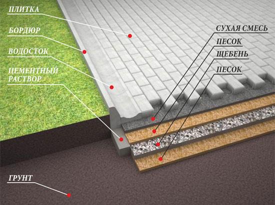 Схема укладки трутуарной плитки