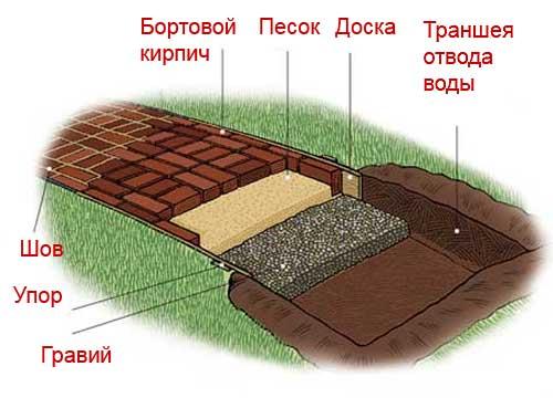 Садовая дорожка с отводом для воды