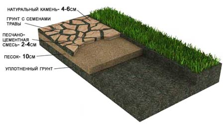 Схема укладки натурального камня на песчаное основание с травой в швах