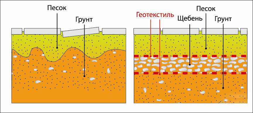 Схема укладки брусчатки на песок