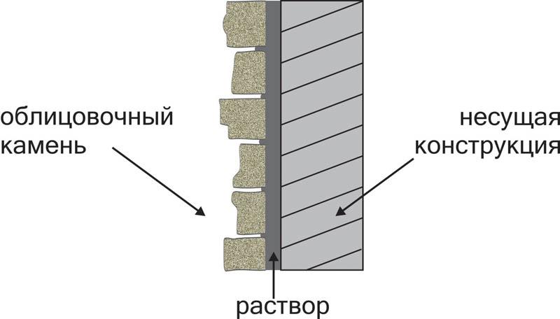 Схема укладки песчаника на фасад