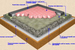 Самый нижний слой — это земля. Зачастую её и решают закрыть покрытием из тротуарной плитки, чтоб избавиться от неровностей поверхности, грязи и вездесущей травы.