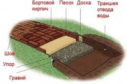 Схема устройства садовой дорожки в разрезе