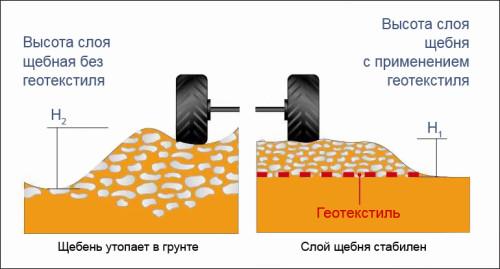 Схема высоты  укладки слоя щебня