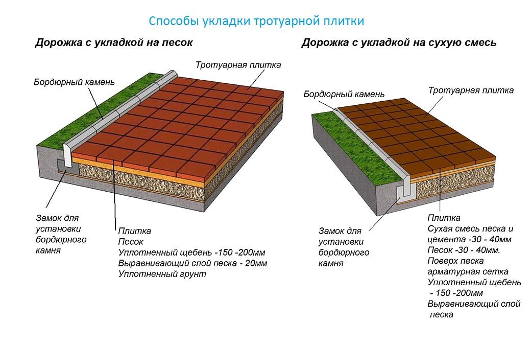 Схемы укладка тротуарной плитки