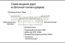 Схема мощения дорожки