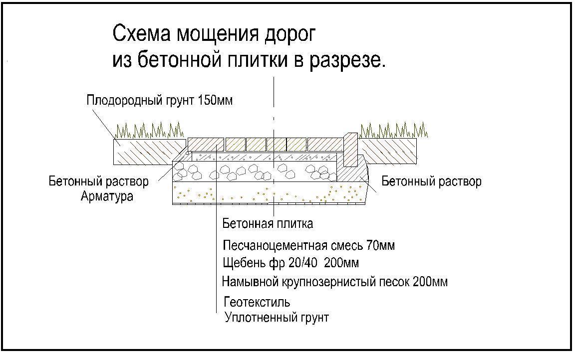 Бетонный тротуар схема