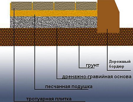 Схема укладка асфальта