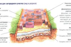 Схема устройства дорожки из кирпича