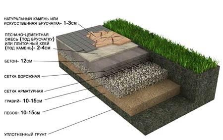 Укладка натурального камня, тротуарной плитки с бетонным основанием (пешеходные дорожки и площадки).