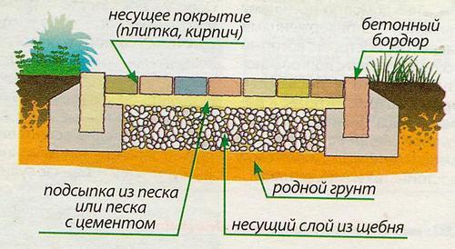 Сделайте твердое основание из крупного дробленого камня. Для обычной садовой дорожки достаточно слоя толщиной 5 см, а для подъездного пути потребуется слой в 10 см.