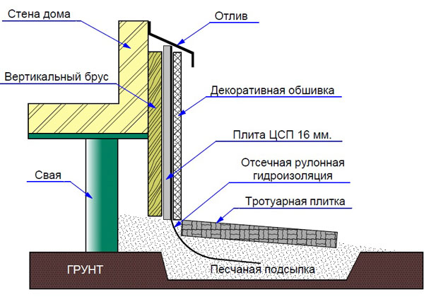 Схема отмостки дома