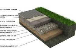 Схема основания с бетонной стяжкой.