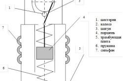 Схема устройства трамбовщика