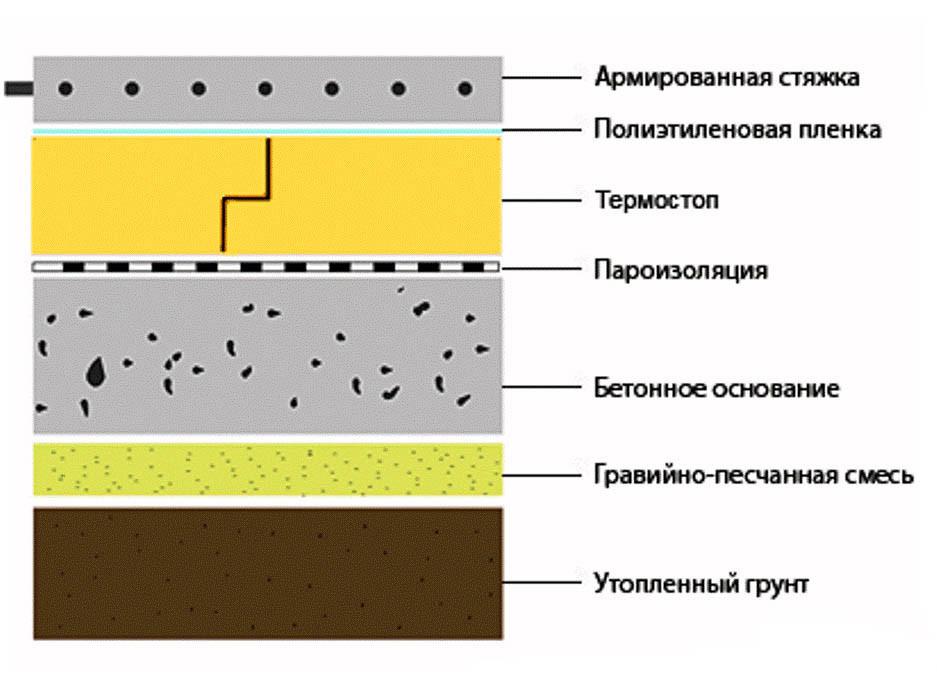 Как сделать полы с бетонным основанием 37