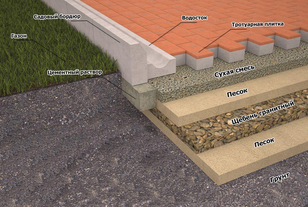 Укладка тротуарной плитки на отсев. Как уложить на 23