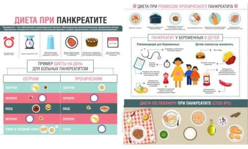 При хроническом панкреатите используют вариант диеты №5, где белковое содержание ежедневного рациона увеличивается, ограничиваются углеводы и жиры