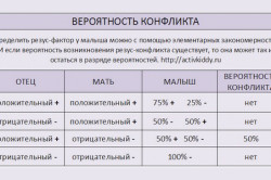 Таблица вероятности конфликта