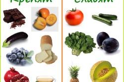 Крепящие и слабящие продукты