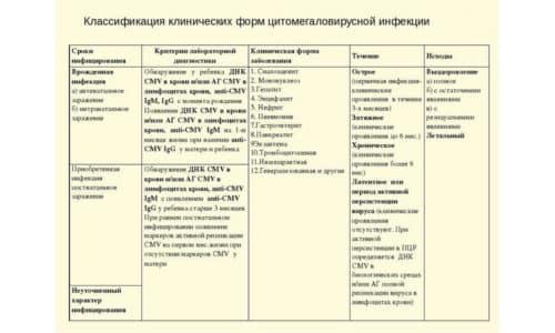 В зависимости от состояния больного и стадии патологии признаки проявляются по-разному