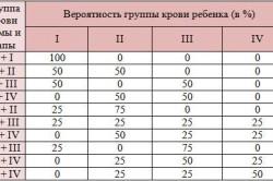 Вероятностная группа крови ребенка