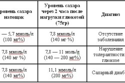Таблица уровня сахара в крови у детей