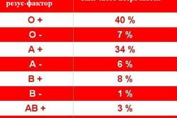 Совместимость групп крови при планировании беременности