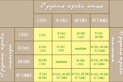 Таблица групп крови родителей для зачатия ребенка